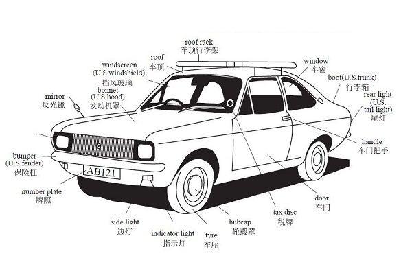 Từ vựng về lĩnh vực ô tô, cơ khí trong tiếng Trung