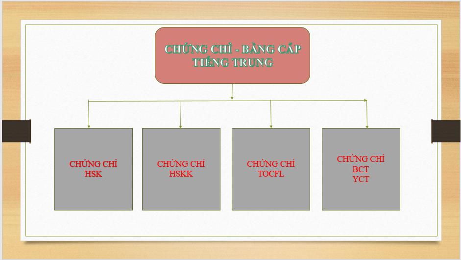Các loại chứng chỉ - Bằng cấp tiếng Trung Quốc