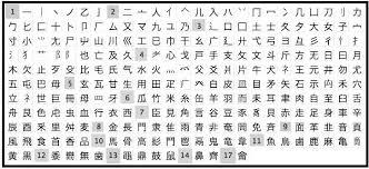 Học tiếng Trung giao tiếp mỗi ngày - Mẹo nhớ 214 bộ thủ bằng thơ lục bát